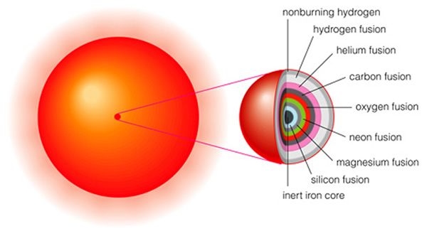 super red giant diagram - photo #9